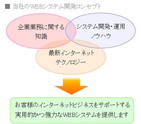 webSysConcept